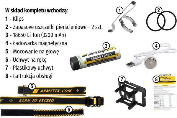 Skład zestawu Wizard Pro Magnet USB